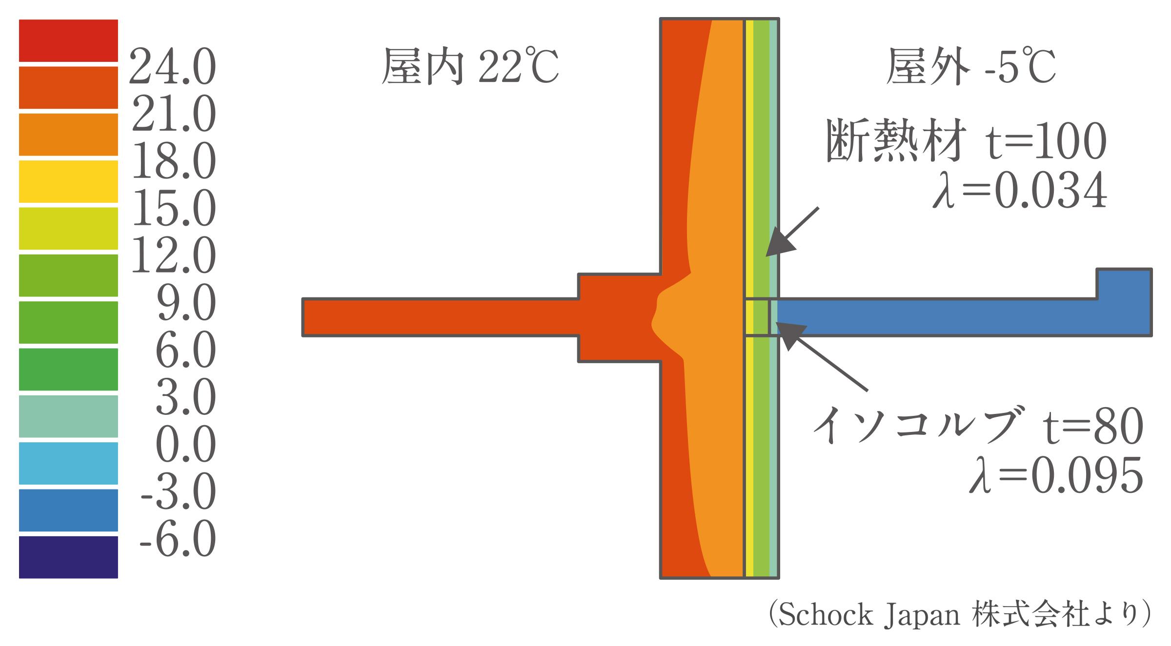 構造熱橋防止システム Isokorb